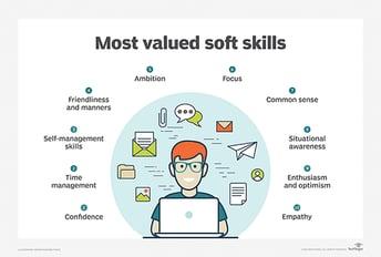 Most valued softskills_mobile