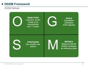 O+G+S+M+OGSM+Framework+OGSM+Defined+OBJECTIVES+GOALS