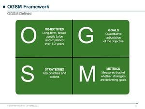 O+G+S+M+OGSM+Framework+OGSM+Defined+OBJECTIVES+GOALS