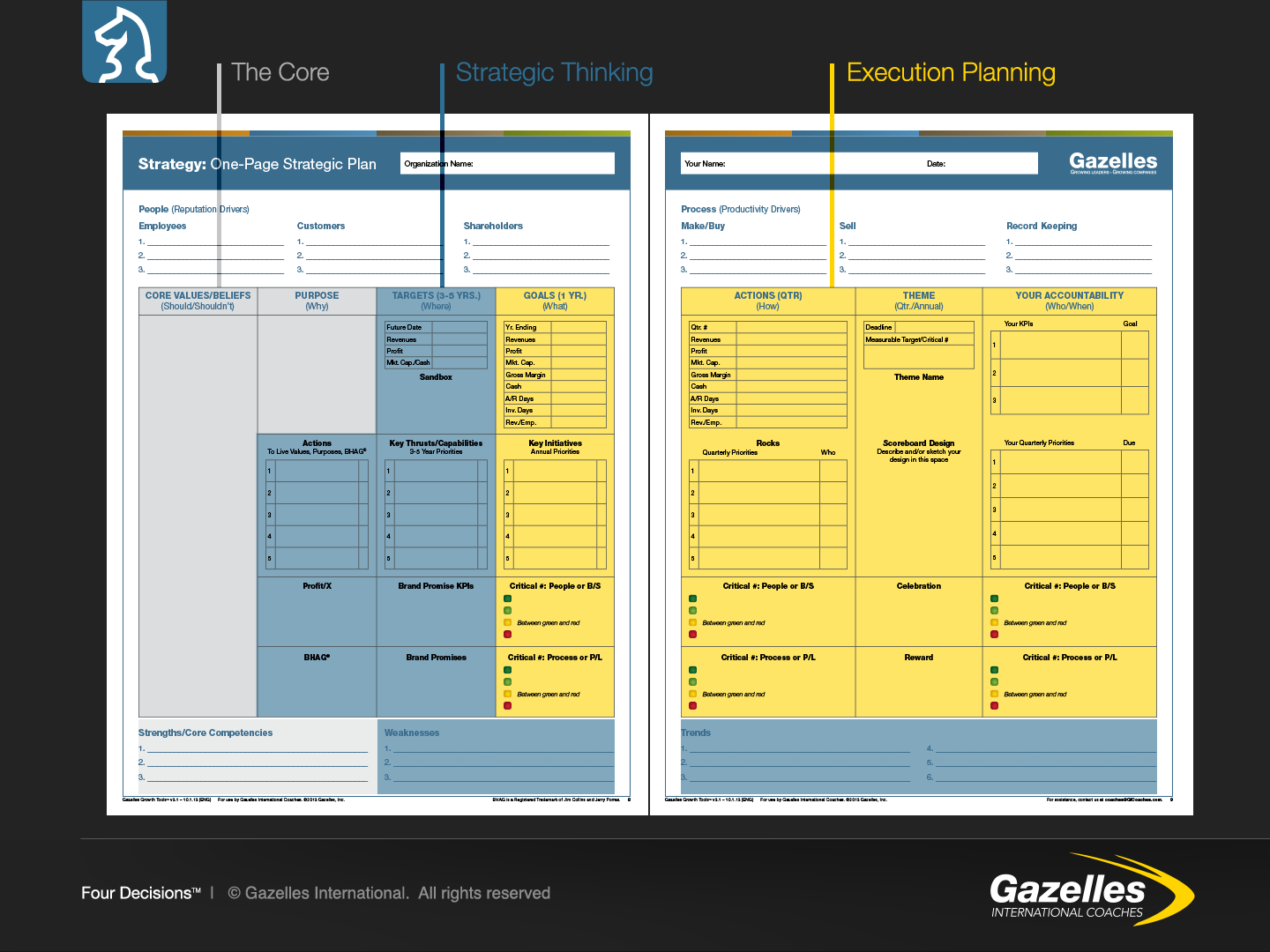 One Page Plan - Strategic Thinking vs Execution Planning
