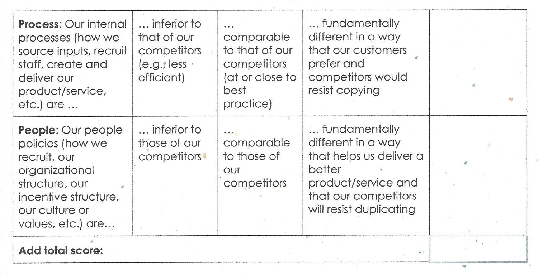 Outthinker 8 P's Assessment (7-8)