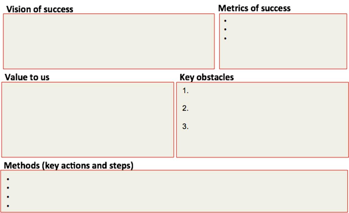 Outthinker Process - Vision Value Metrics Effort-Investment