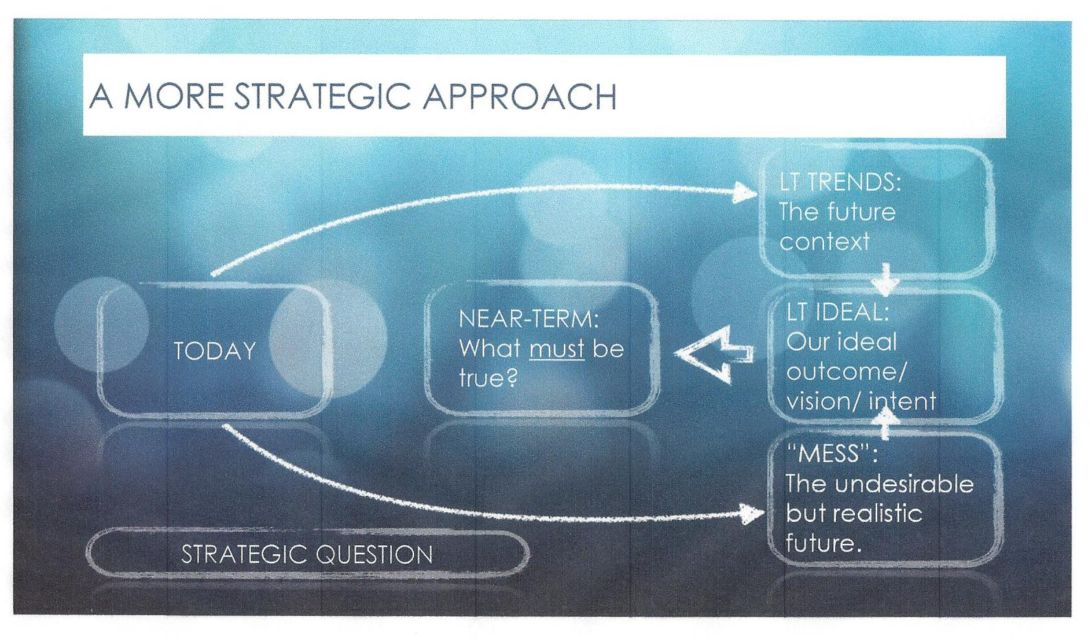Outthinker Process 3- 5 Yr Plan More Strategic Approach