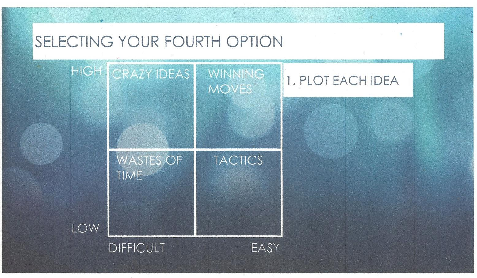 Outthinker Process 4th Option - Win Move Crazy Idea Waste Chart