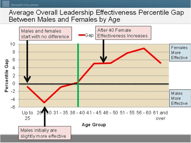 Oveall Leadership Effectiveness Males & Females Age