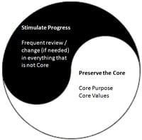 PRESERVE THE CORE-STIMULATE PROGRESS