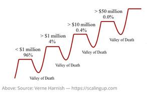 Plateaus and Valleys of Death (Verne Harnish)