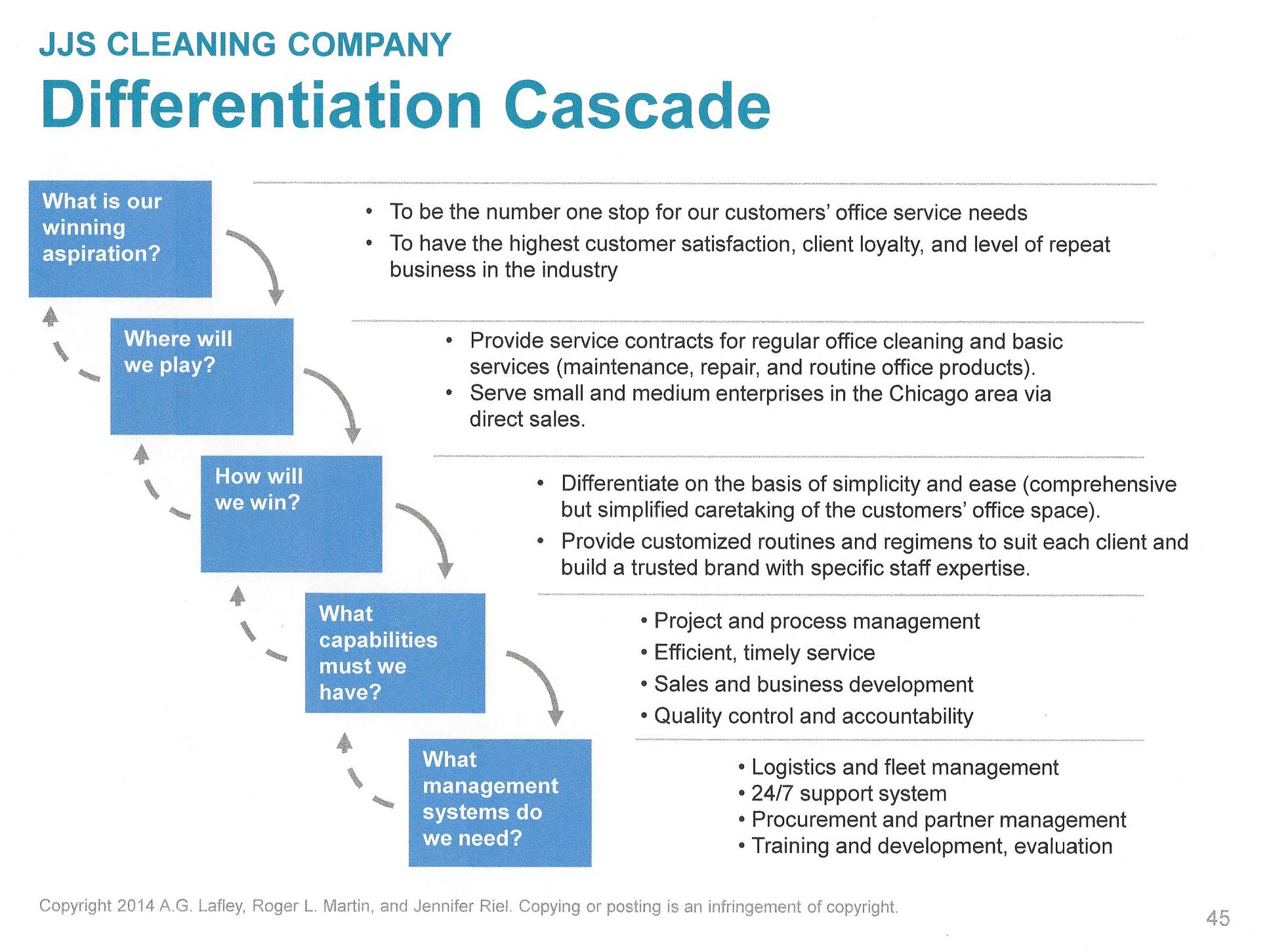 Play to Win - Differentiation Cascade - 5 Steps Example