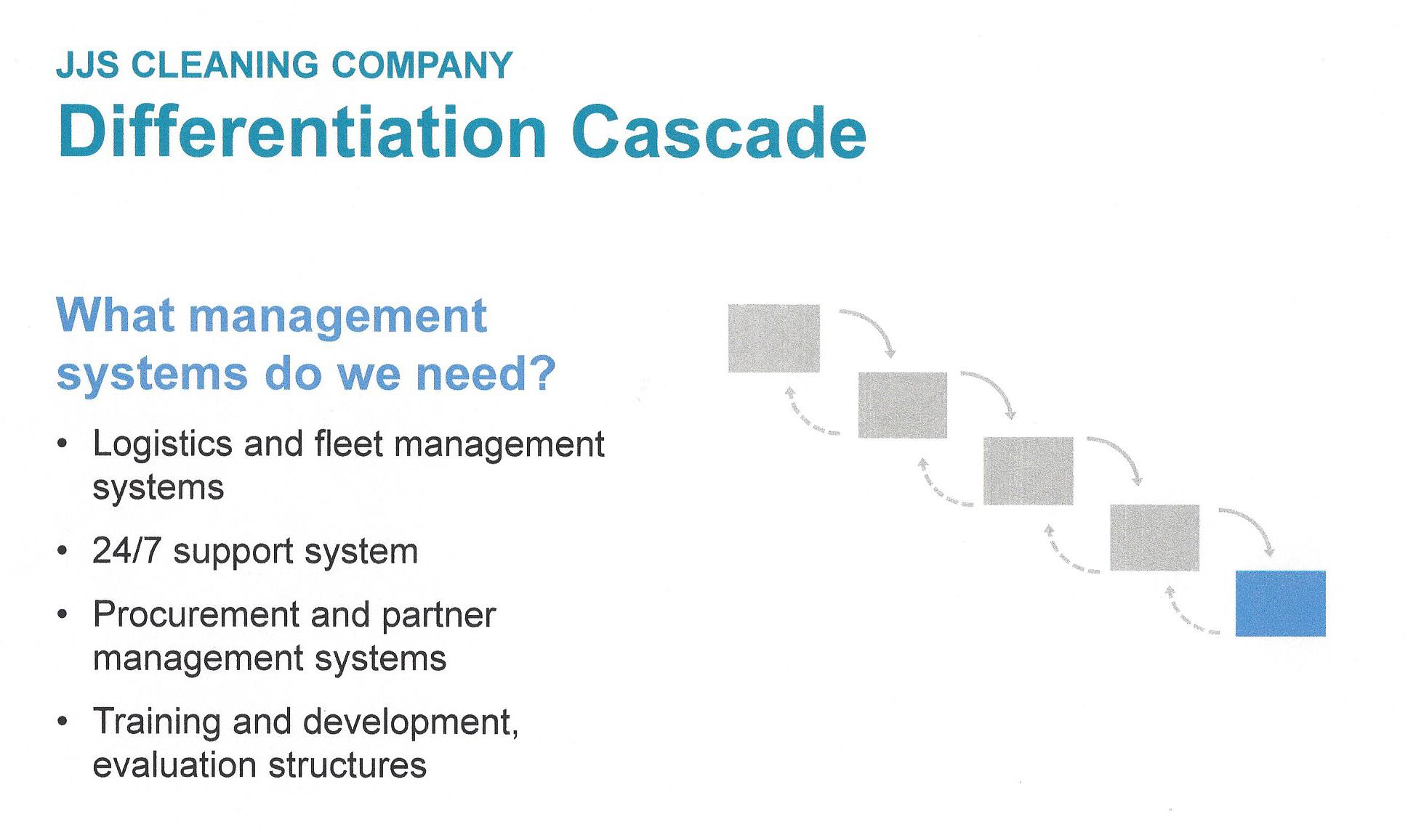 Play to Win - Differentiation Cascade - Management Systems