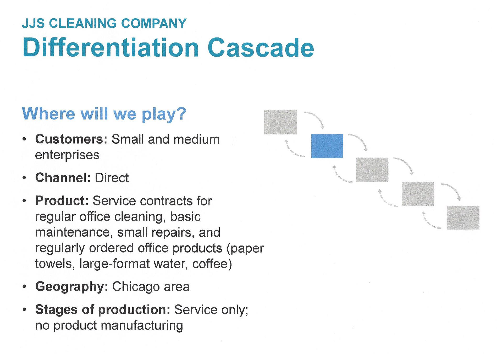Play to Win - Differentiation Cascade - Where to Play