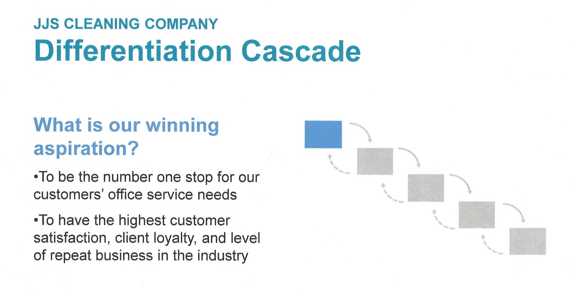 Play to Win - Differentiation Cascade - Winning Aspiration