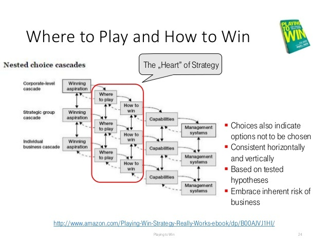 Playing to Win - Nested choice cascades