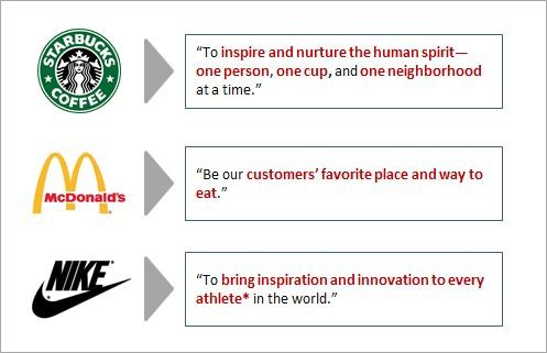 Playing to Win = McD Nike Starbucks Winning Aspiration-1