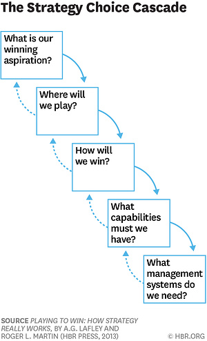 Playing to Win MARTIN_STRATEGY CHOICE