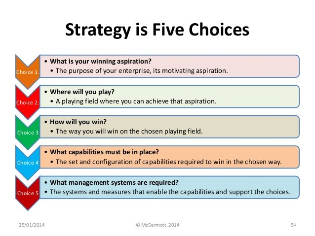 Playing to Win Strategy is 5 choices