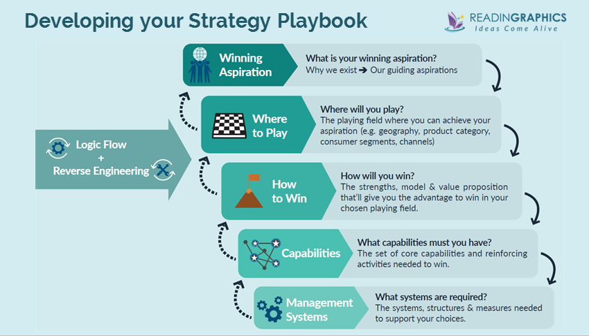 Playing-to-Win_Stategy-Playbook_Overview1