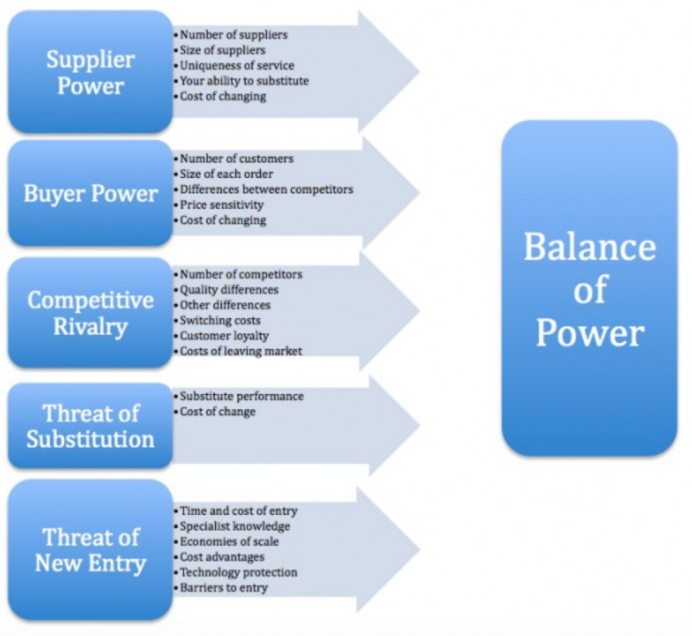 Porters Five Forces balance-of-power-1