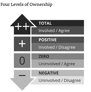 Propeller - Four Levels of Ownership
