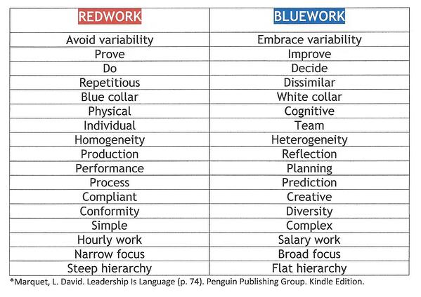 REDWORK VS. BLUEWORK (Chart)