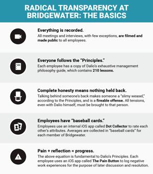 Radical Transparency Bridgewater The Basics