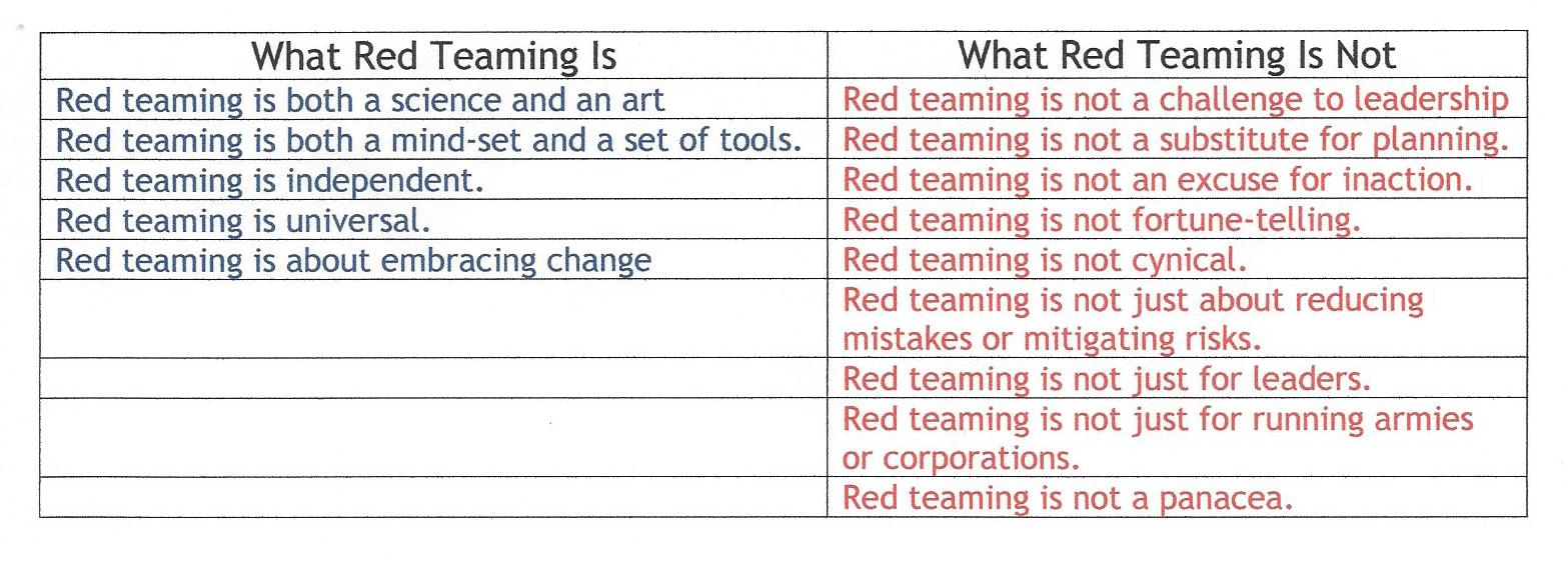 Red Team Is & Is NOT