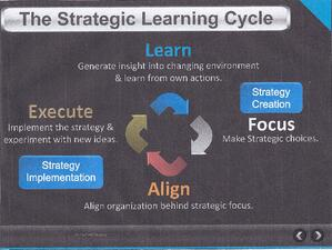 Strategic Learning Cycle