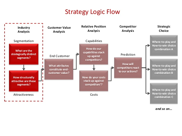 Strategic Logic Flow playing-to-win-15-638