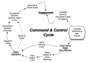 Systems Engineering of the Battle of Britian