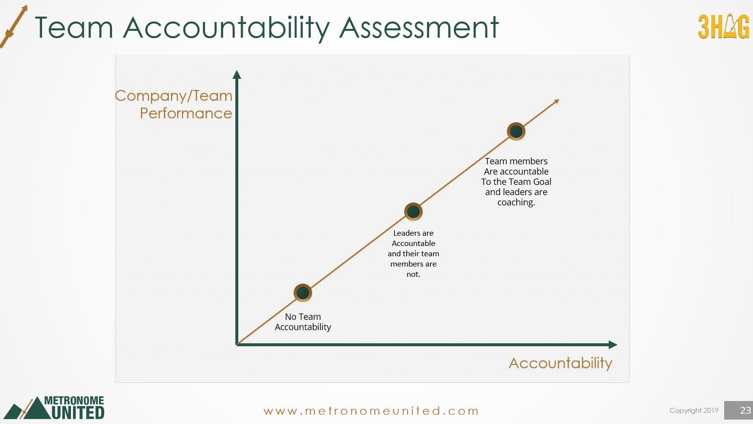 Team Accountability Performance - Accountability
