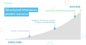 Topgrading Structured Interviews Predict Success
