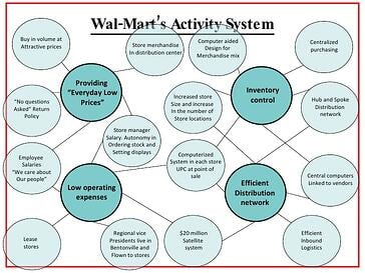 Walmart best-of-value-creating-actitivities-4-728