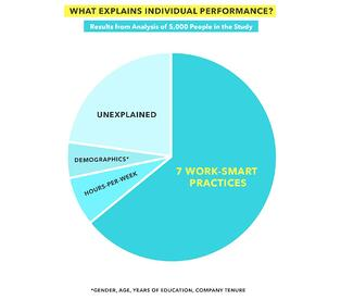 What Explains Individual Performance Great At Work Chart