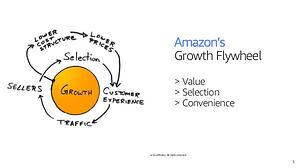 amazon-culture-of-innovation-5-638