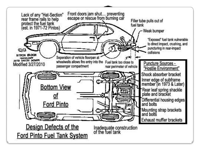 Okr's Pairing Key Results Counterbalancerhstrategicdisciplinepositioningsystems: Ford Pinto Fuel Tank Schematic At Gmaili.net