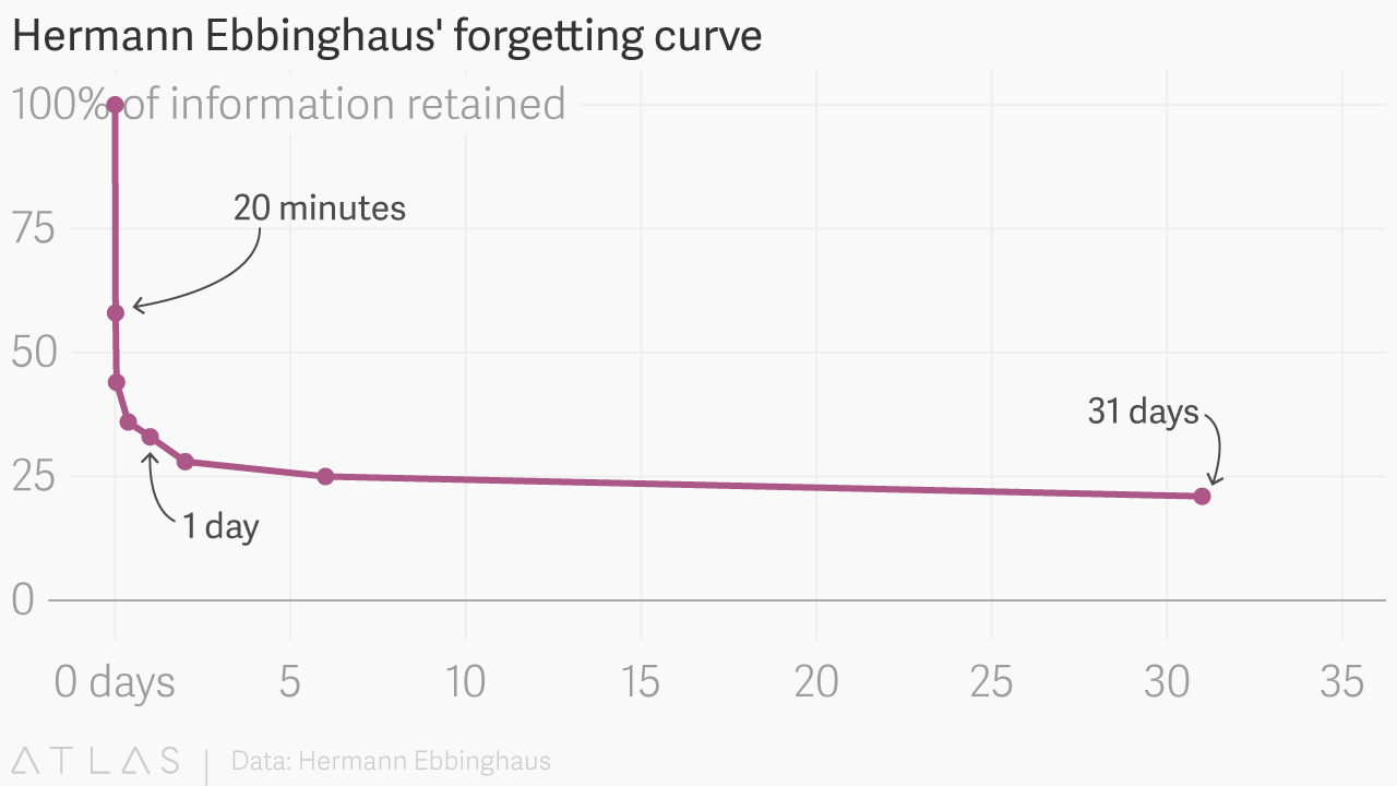 forgetting-curve-annotated