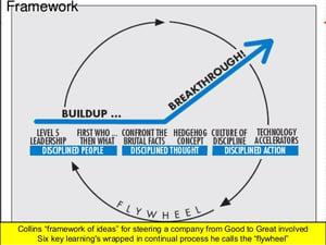good-to-great-Framework Flywheel 8