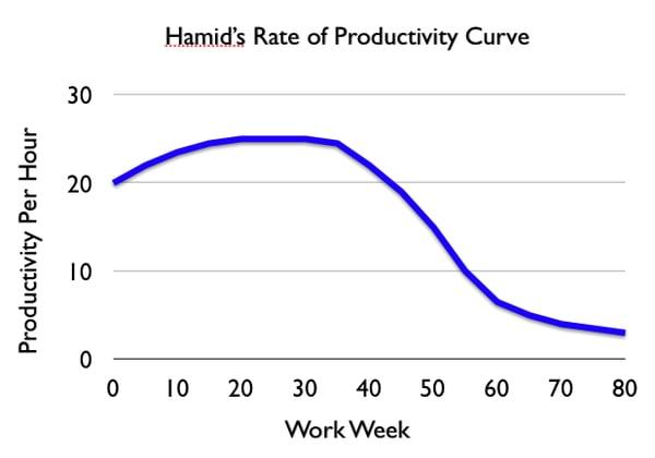 hamidproductivityratecurve