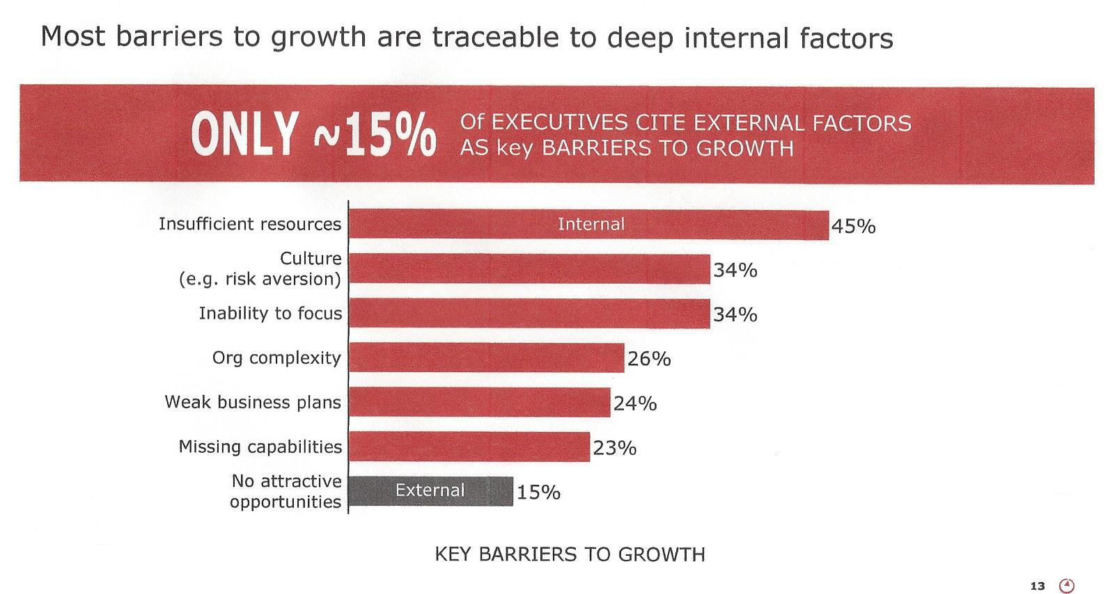 15 CHART - Most barriers to growth are traceable to deep inter.jpg
