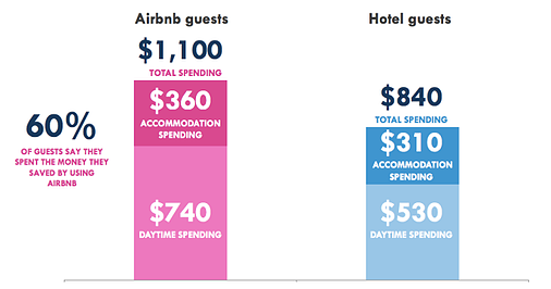 AirBNB_affect_on_hotels-pm.png