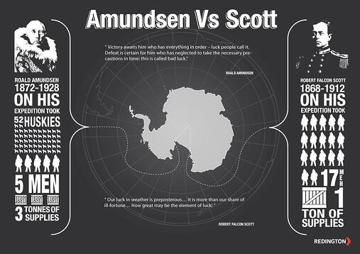 Amundsen vs Scott luck vs prep(Great by Choice).jpg