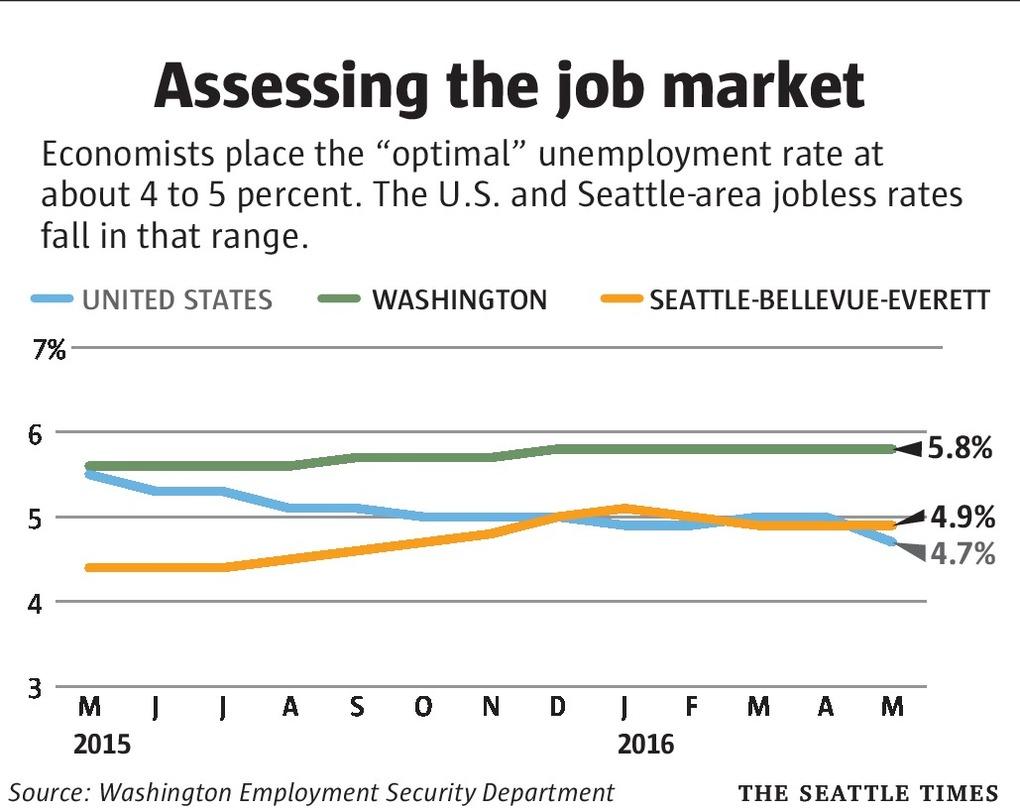 Assessing the Job Market (Full Employment).jpg