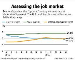 Assessing the Job Market (Full Employment).jpg