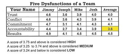 BE-CI Five Dysfunctions of A Team Improvement March 2017.jpg