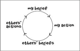 Belief_Action_Cycle.jpg