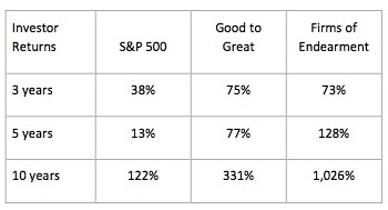 CHART - Firms of Endearment VS S&P 500 & Good to Great.jpg