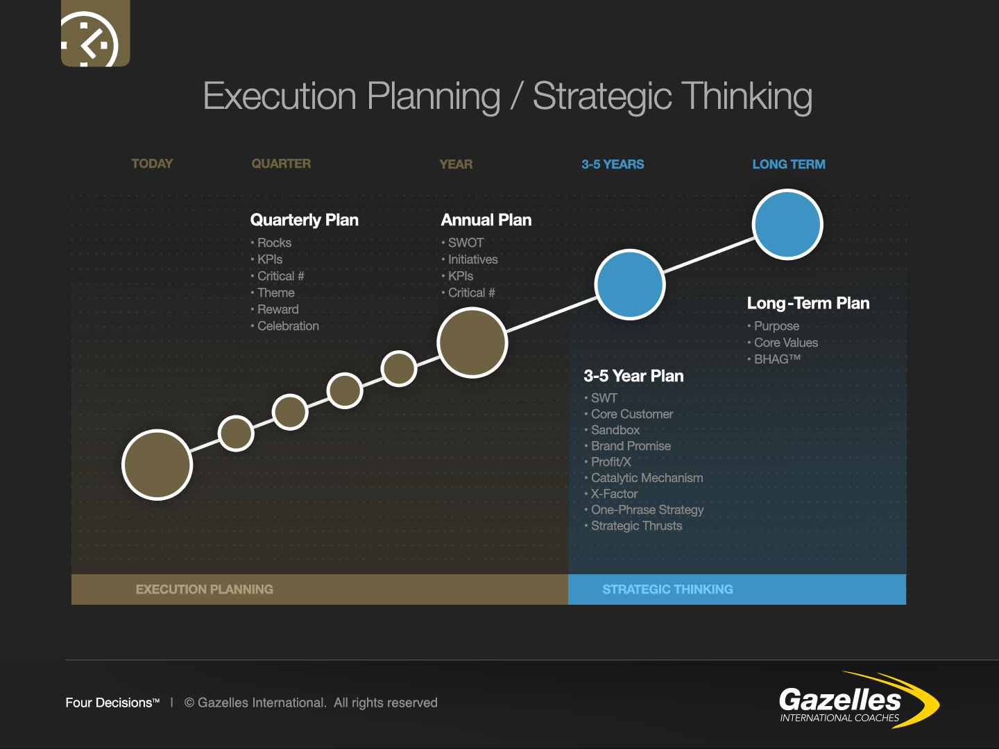 Chart Execution Planning-Strategic Thinking.png