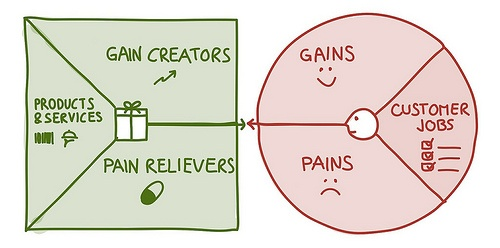 Customer VAlue Proposition - Alex Osterwalder.jpg
