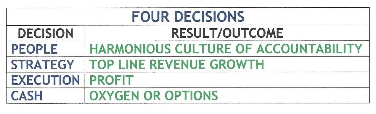 FOUR DECISIONS CHART - RESULTjpg.jpg