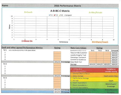 Flecks A-B-BC-C Performance Matrix.jpg