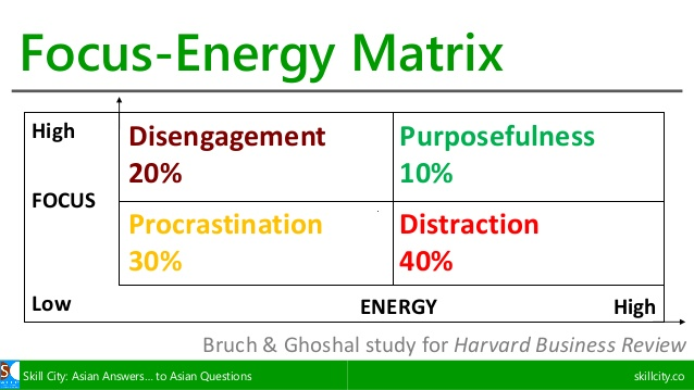 Focus - Energy Matrix HBR.jpg
